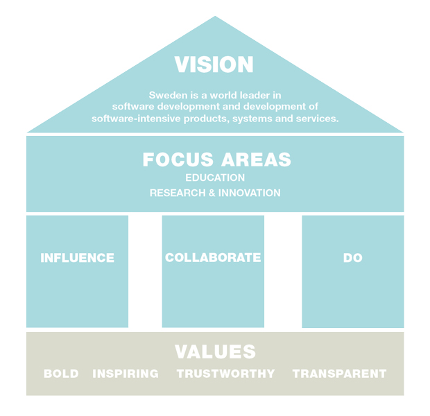 Swedsofts vision, focus areas and values